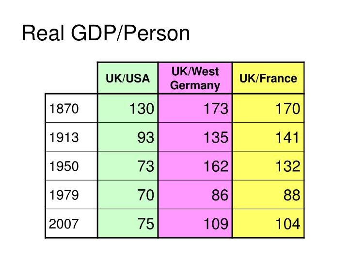 Real GDP/Person