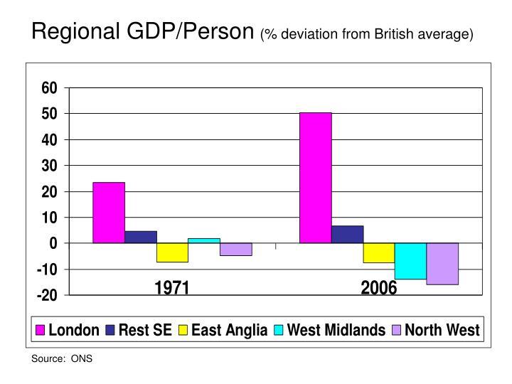Regional GDP/Person
