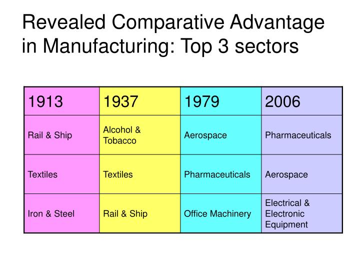 Revealed Comparative Advantage in Manufacturing: Top 3 sectors