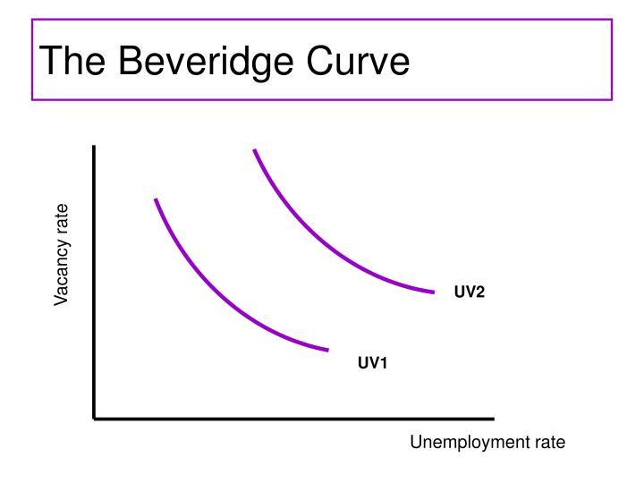 The Beveridge Curve