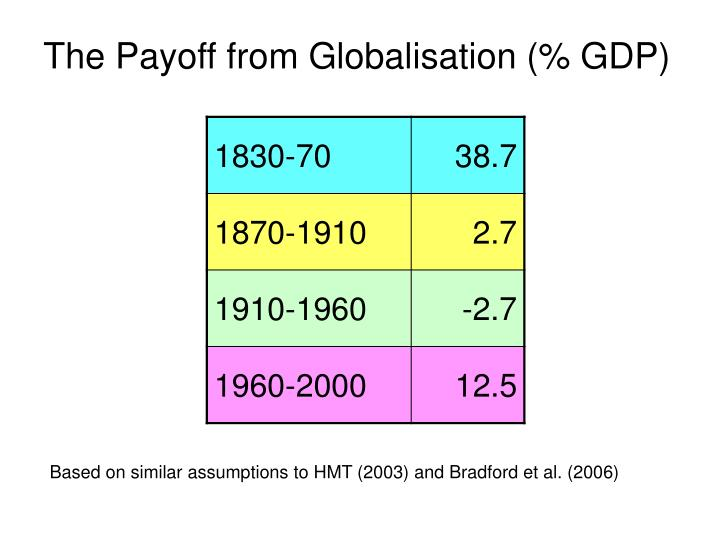 The Payoff from Globalisation (% GDP)