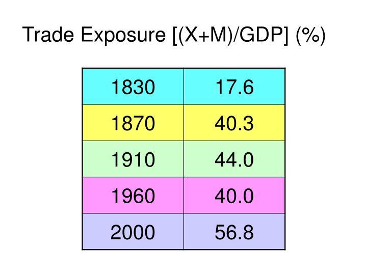 Trade Exposure [(X+M)/GDP] (%)