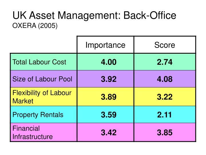 UK Asset Management: Back-Office