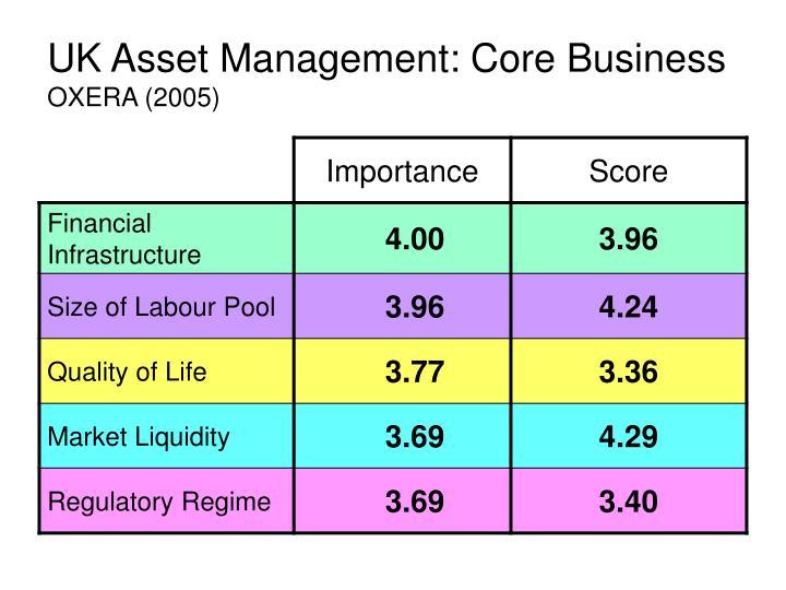 UK Asset Management: Core Business