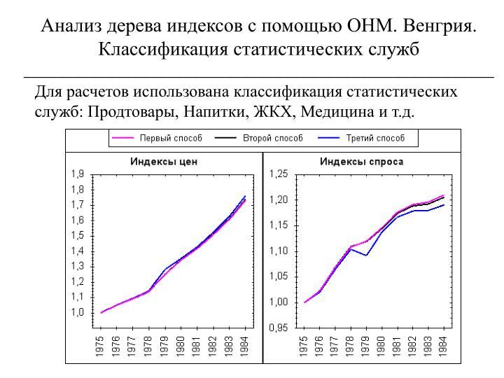 Анализ дерева индексов с помощью ОНМ. Венгрия. Классификация статистических служб