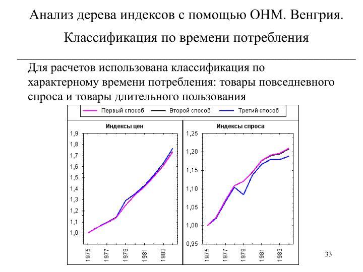 Анализ дерева индексов с помощью ОНМ. Венгрия. Классификация по времени потребления