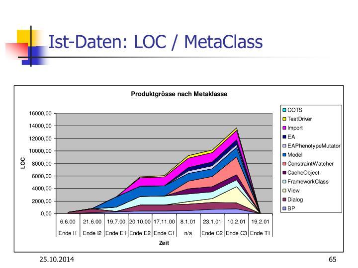 Ist-Daten: LOC / MetaClass