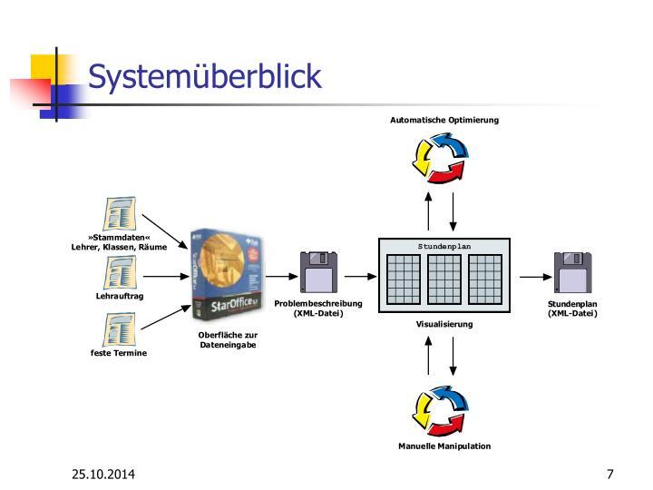 Systemüberblick
