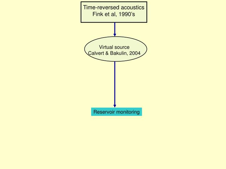 Time-reversed acoustics