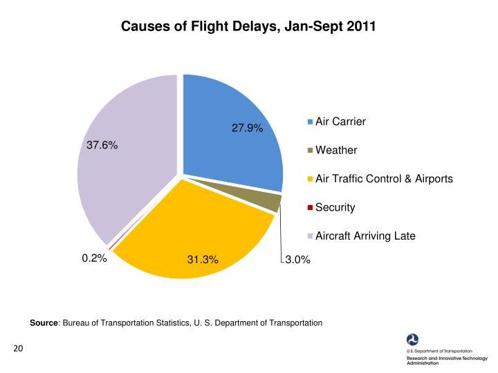 Causes of Flight Delays, Jan-Sept 2011