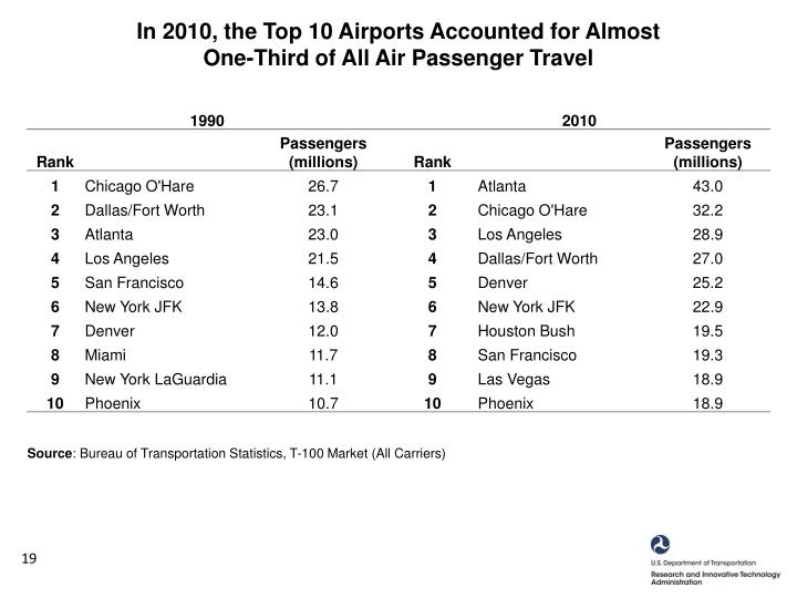 In 2010, the Top 10 Airports Accounted for Almost