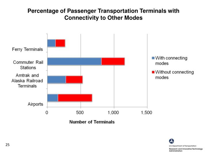 Percentage of Passenger Transportation Terminals with Connectivity to Other Modes