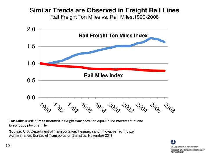 Similar Trends are Observed in Freight Rail Lines