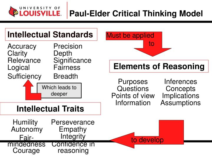Paul-Elder Critical Thinking Model