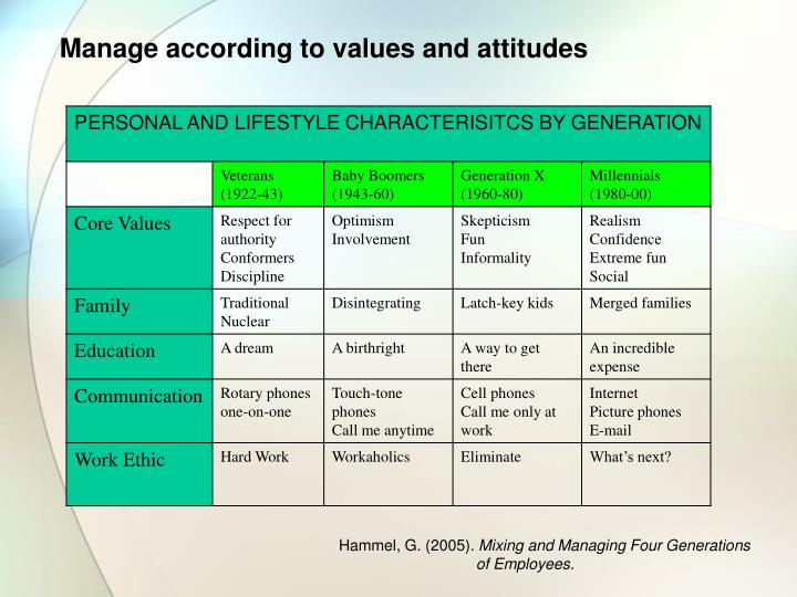 Manage according to values and attitudes