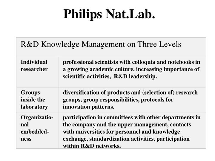 R&D Knowledge Management on Three Levels