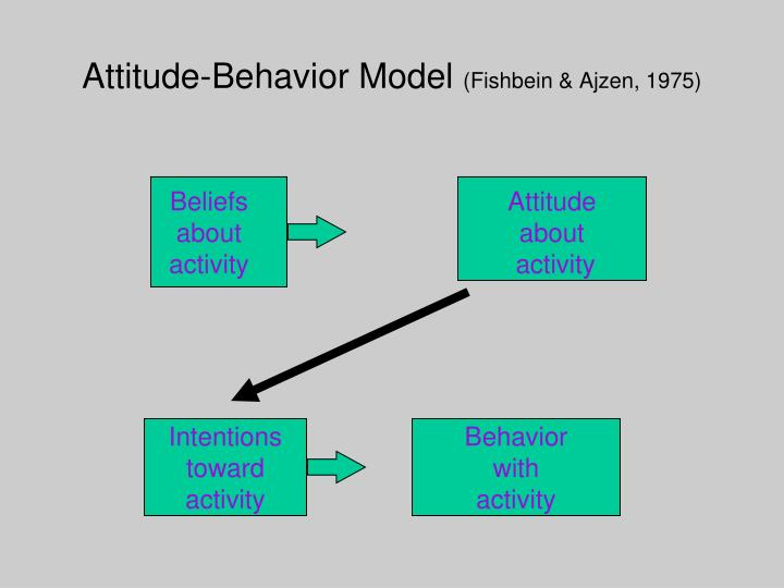 Attitude-Behavior Model