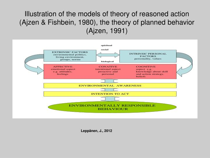 Illustration of the models of theory of reasoned action (