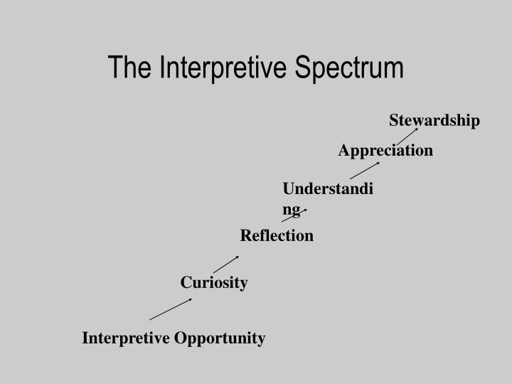 The Interpretive Spectrum