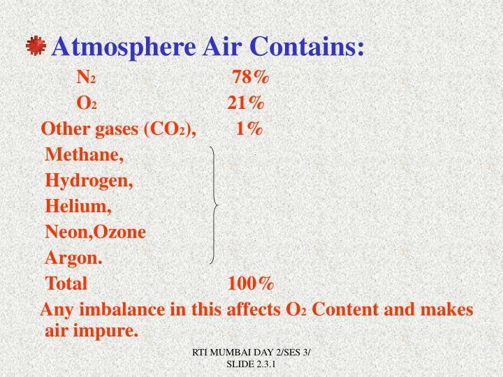 Atmosphere Air Contains: