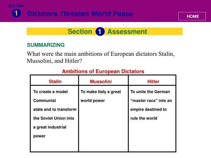 Ambitions of European Dictators