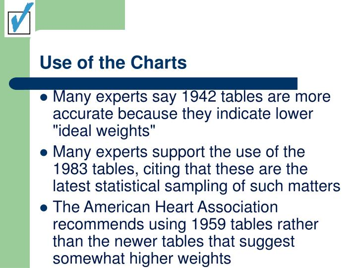 Use of the Charts