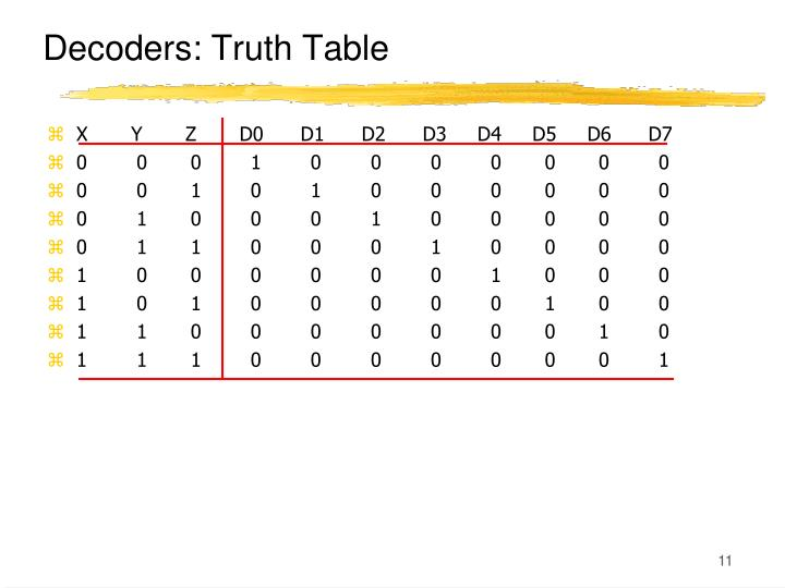 Decoders: Truth Table