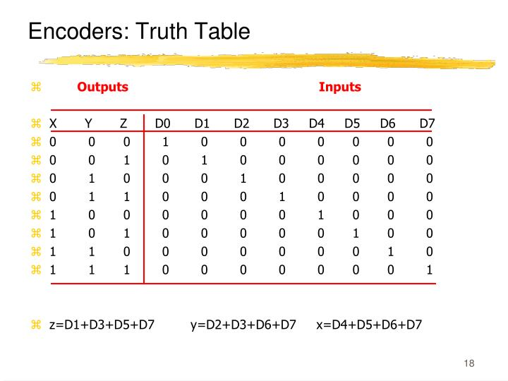 Encoders: Truth Table