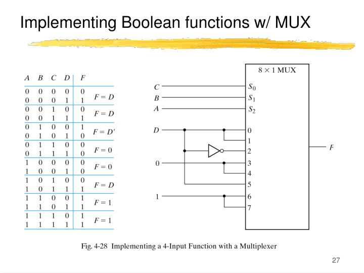 Implementing Boolean functions w/ MUX
