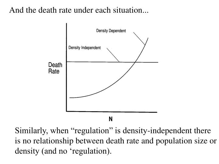 And the death rate under each situation...