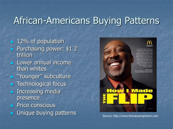 African-Americans Buying Patterns