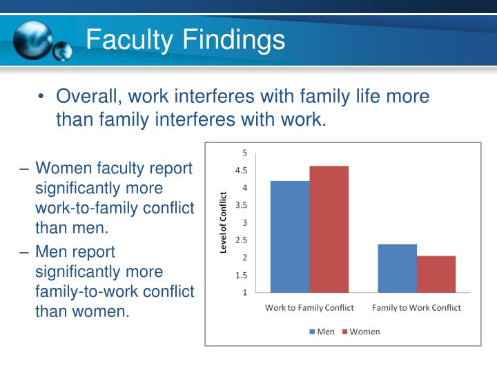 Faculty Findings