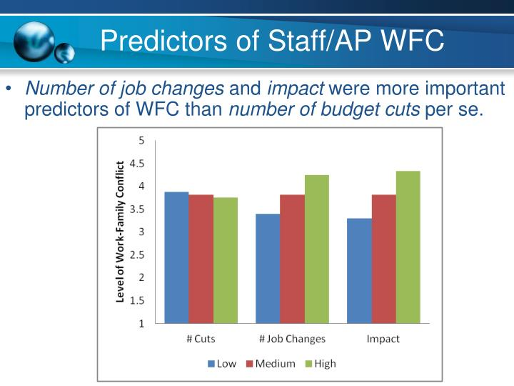 Predictors of Staff/AP WFC