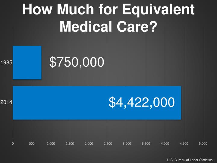 How much for equivalent medical care