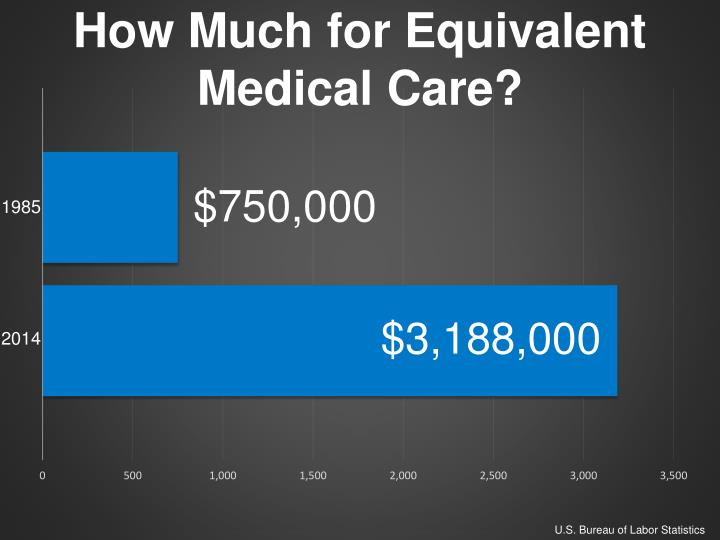 How Much for Equivalent Medical Care?