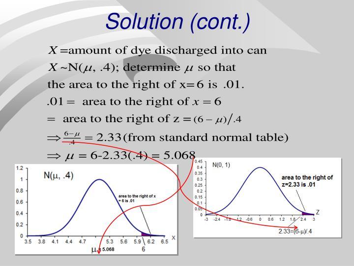 Solution (cont.)