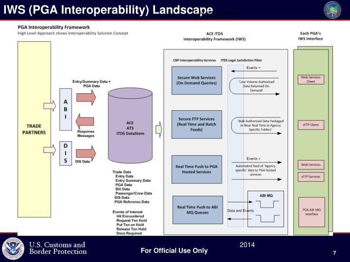 IWS (PGA Interoperability) Landscape