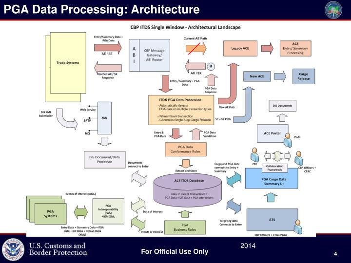 PGA Data Processing: Architecture