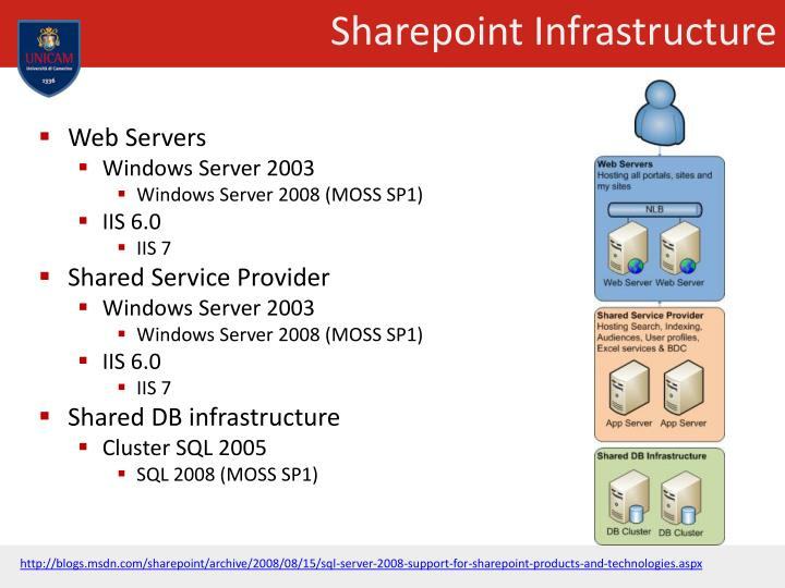 Sharepoint Infrastructure