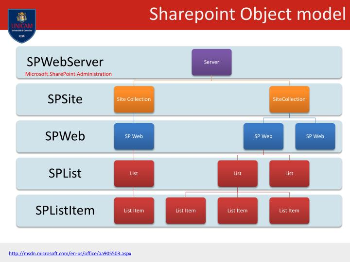 Sharepoint Object model