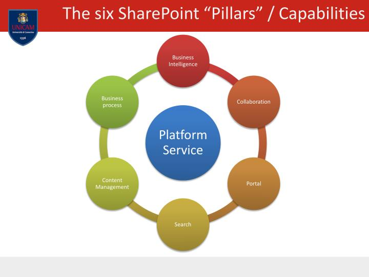 The six sharepoint pillars capabilities