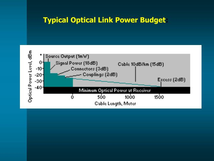 Typical Optical Link Power Budget