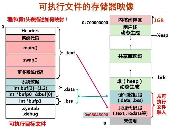 可执行文件的存储器映像