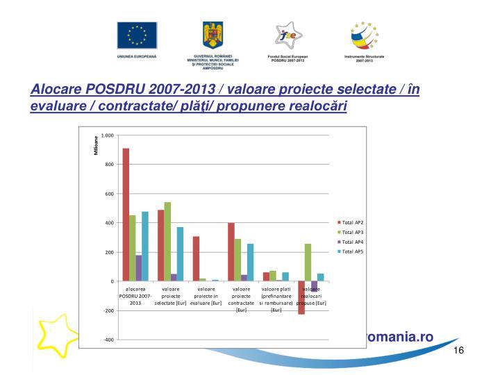 Alocare POSDRU 2007-2013 / valoare proiecte selectate / în evaluare / contractate/ plăţi/ propunere realocări
