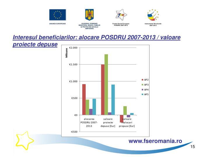Interesul beneficiarilor: alocare POSDRU 2007-2013 / valoare proiecte depuse