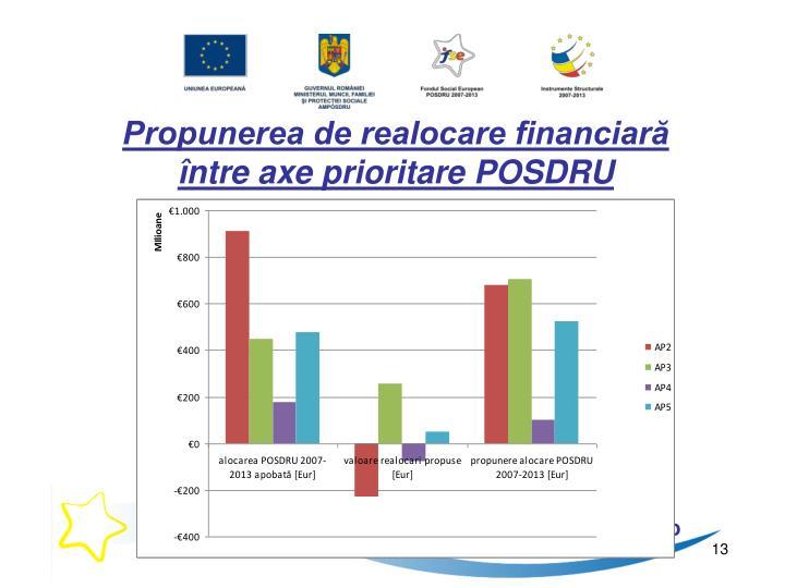 Propunerea de realocare financiară