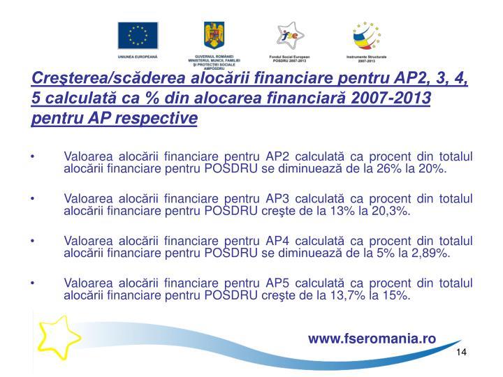 Creşterea/scăderea alocării financiare pentru AP2, 3, 4, 5 calculată ca % din alocarea financiară 2007-2013 pentru AP respective