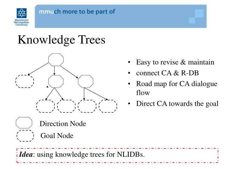 Knowledge Trees