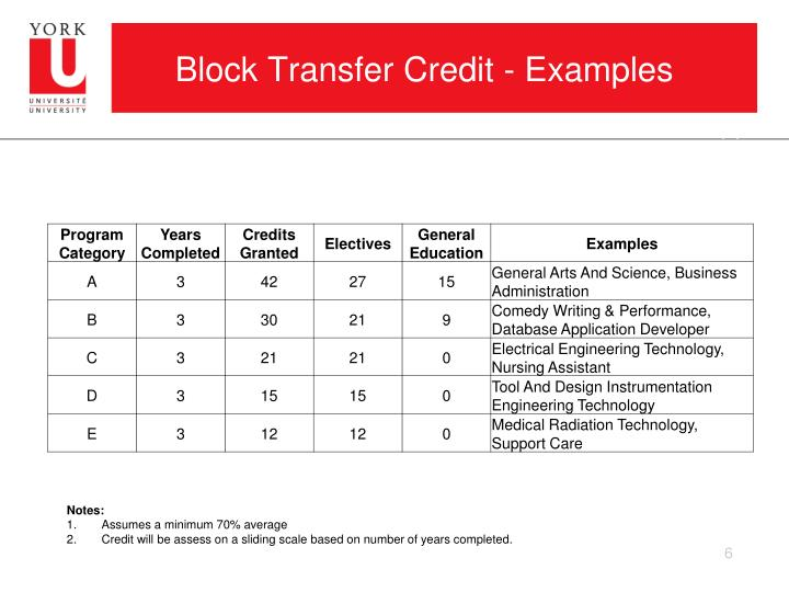 Block Transfer Credit - Examples