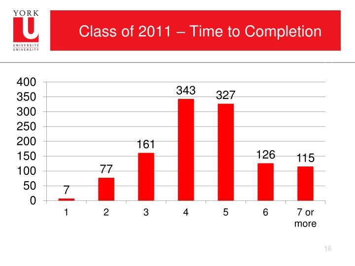 Class of 2011 – Time to Completion